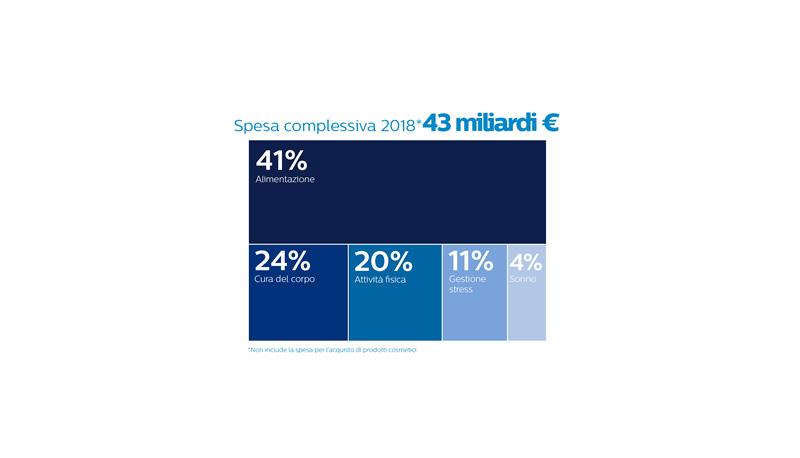 Benessere Italiani Sempre Piu Attenti 43 Mld Spesi Per Sentirsi Meglio Pugliain Net